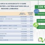 Spesa sanitaria in Lombardia: già risparmiati 152 milioni