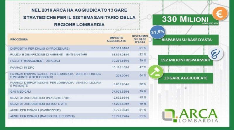 spesa sanitaria in lombardia
