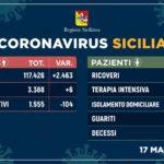 Coronavirus in Sicilia: bollettino 17 maggio 2020