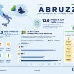 Cresce la raccolta differenziata degli imballaggi in Abruzzo